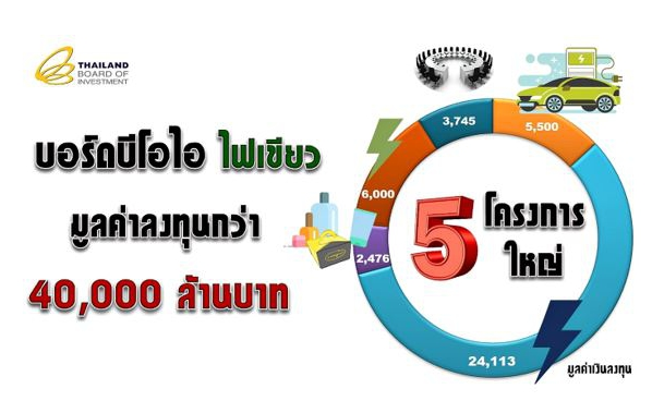 บอร์ดบีไอไอไฟเขียว 5 โครงการใหญ่ มูลค่าลงทุนกว่า 40,000 ล้านบาท