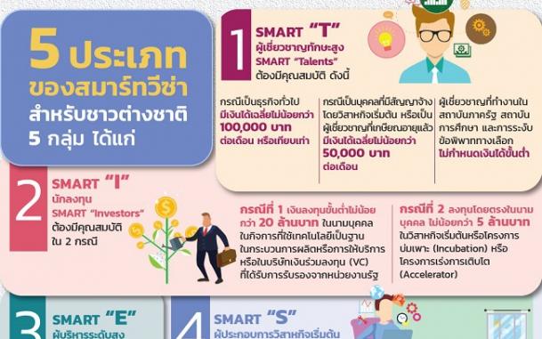 """บีโอไอชู """"SMART Visa"""" ดึงบุคลากรคุณภาพสูงเข้าไทย"""