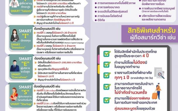 บีโอไอชูหน่วย SMART Visa ดึงบุคลากรคุณภาพสูงเข้าไทย