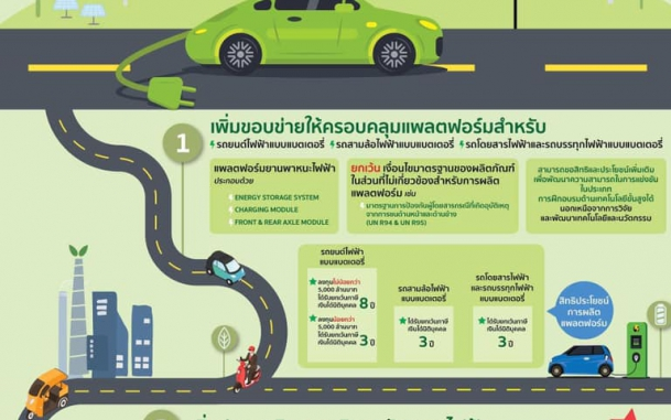 บีโอไอ ปรับปรุงประเภทกิจการผลิตยานยนต์ไฟฟ้า